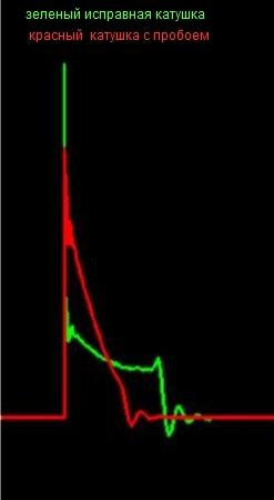 Показания осциллографа