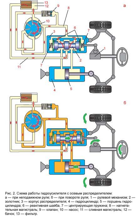 Фото схемы гидроусилителя руля