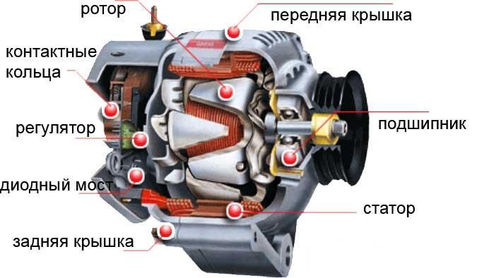 генератор автомобиля фото
