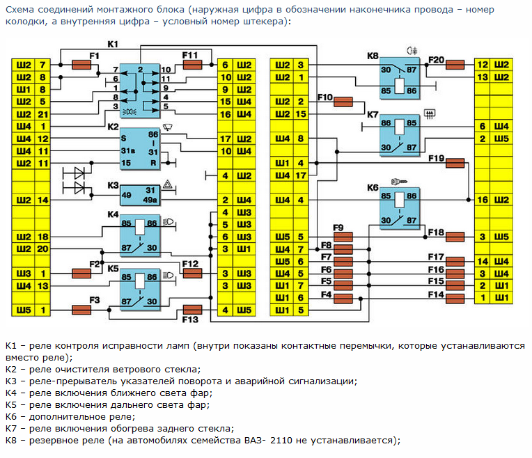 Схема соединений монтажного блока ВАЗ 2110-2112