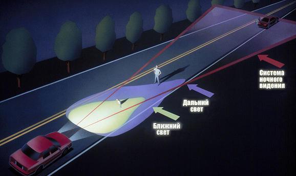 Принцип работы системы ночного видения автомобиля