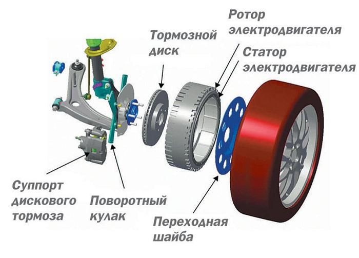 на фото устройство безредукторного электродвигателя «прямого привода»