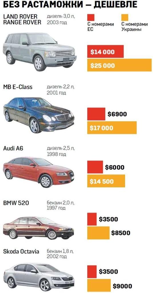 на фото представлены плюсы и минусы покупки нерастаможенного автомобиля