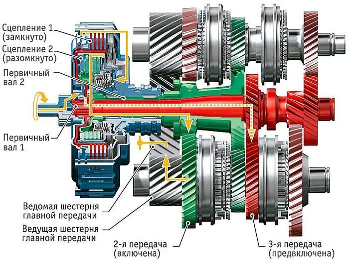 на фото показано устройство коробки передач с двойным сцеплением