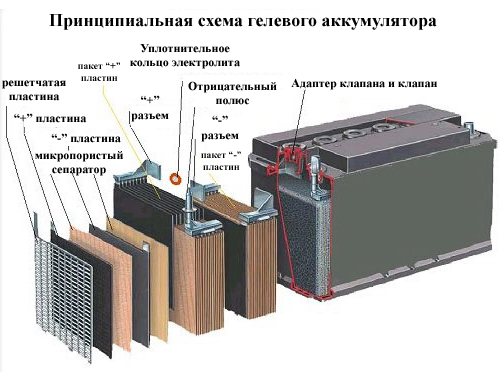 на фото принцип работы гелевых аккумуляторов схема