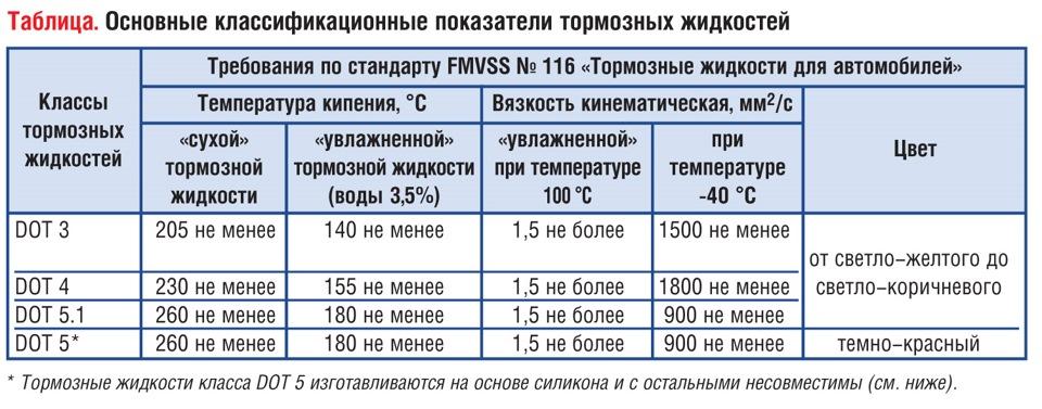 Основные классификационные показатели тормозных жидкостей фото схема