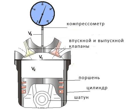 Какая компрессия должна быть в бензиновом и дизельном двигателе