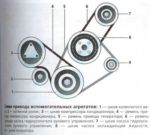 схема привода вспомогательных агрегатов