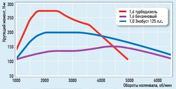 Двигатель Форд Экобуст график производительности