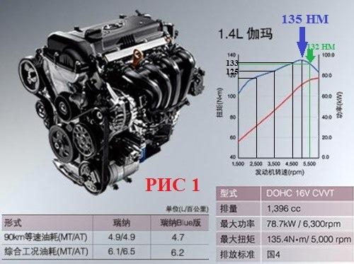 ресурс двигателя на Hyundai Solaris 1.4, 1.6
