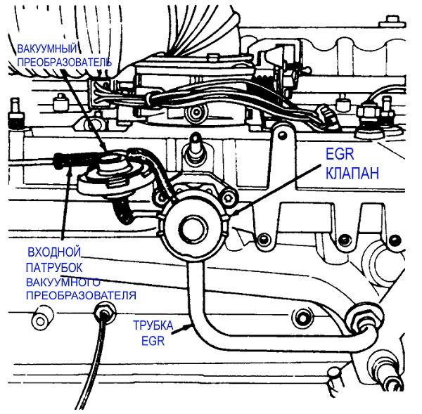 Клапан ЕГР принцип работы