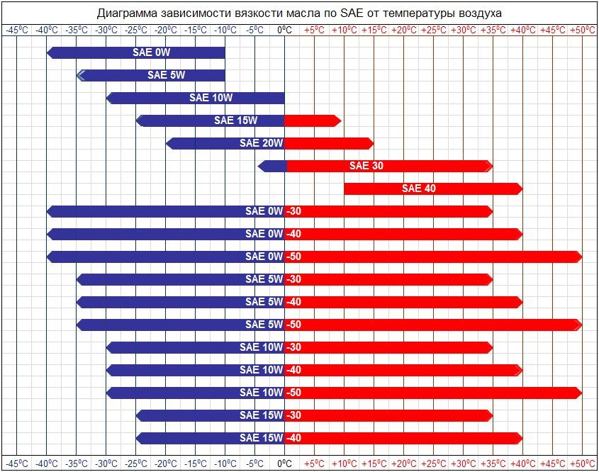 Какое масло лить в двигатель Киа Спектра 1.6