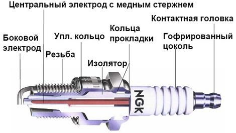 Свечи зажигания NGK описание и основные отличия