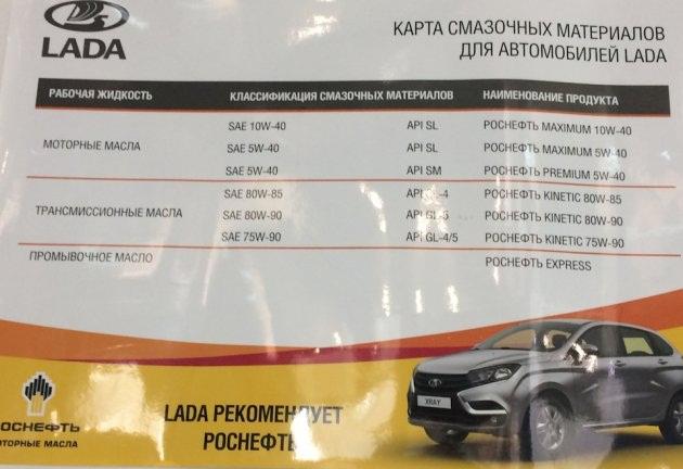 Какое масло лучше залить в Lada Vesta