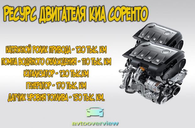 Реальный ресурс двигателя на Kia Sorento