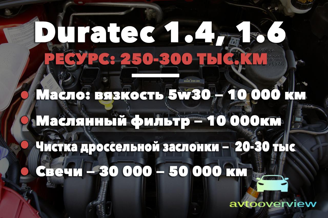 Ресурс бензиновых моторов Duratec 1.4, 1.6