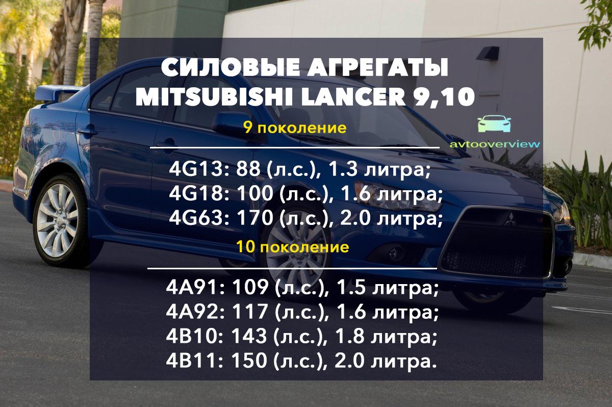 Линейка моторов Митсубиси Лансер 9 и 10 поколения